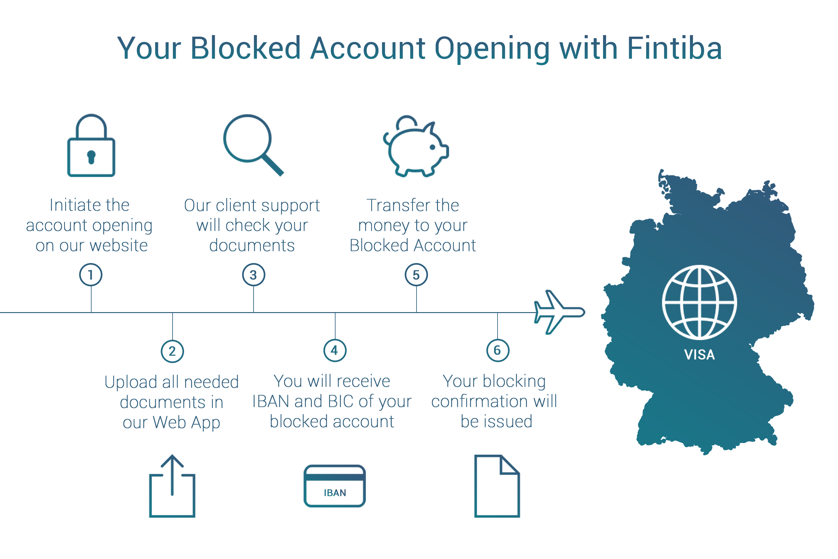Steps to open a Fintiba Blocked account